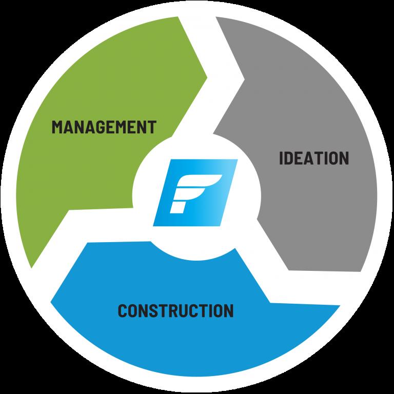 Flite services: Ideation, Construction, Management